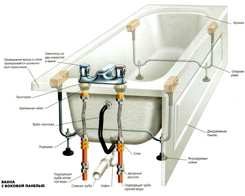 Гидромассаж для ваннШумоизоляция калина универсал своими руками